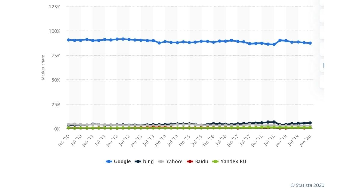 Google search data 2010 to 2020